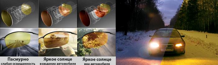 Поляризационные линзы для вождения изображение